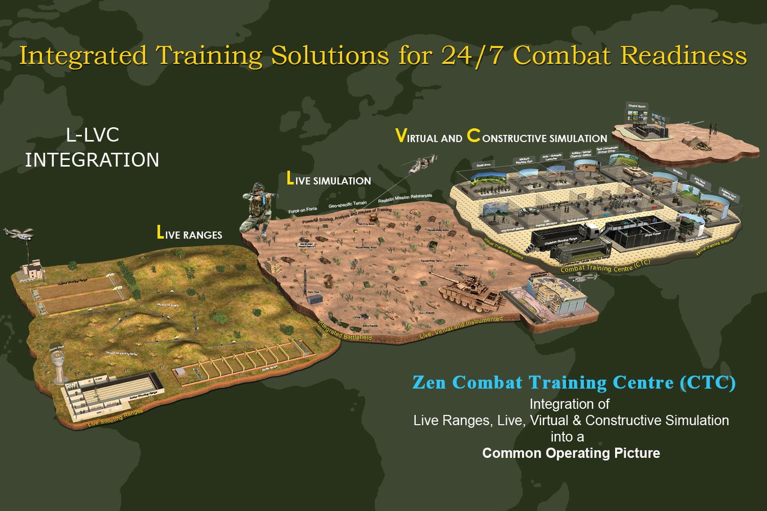 Combat Training Centre - Combat Training Centre (CTC)