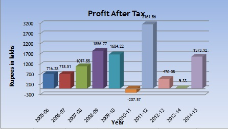 Profit After Tax