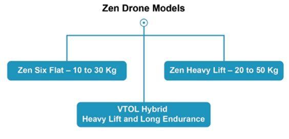 Zen Heavy lift logistics drones
